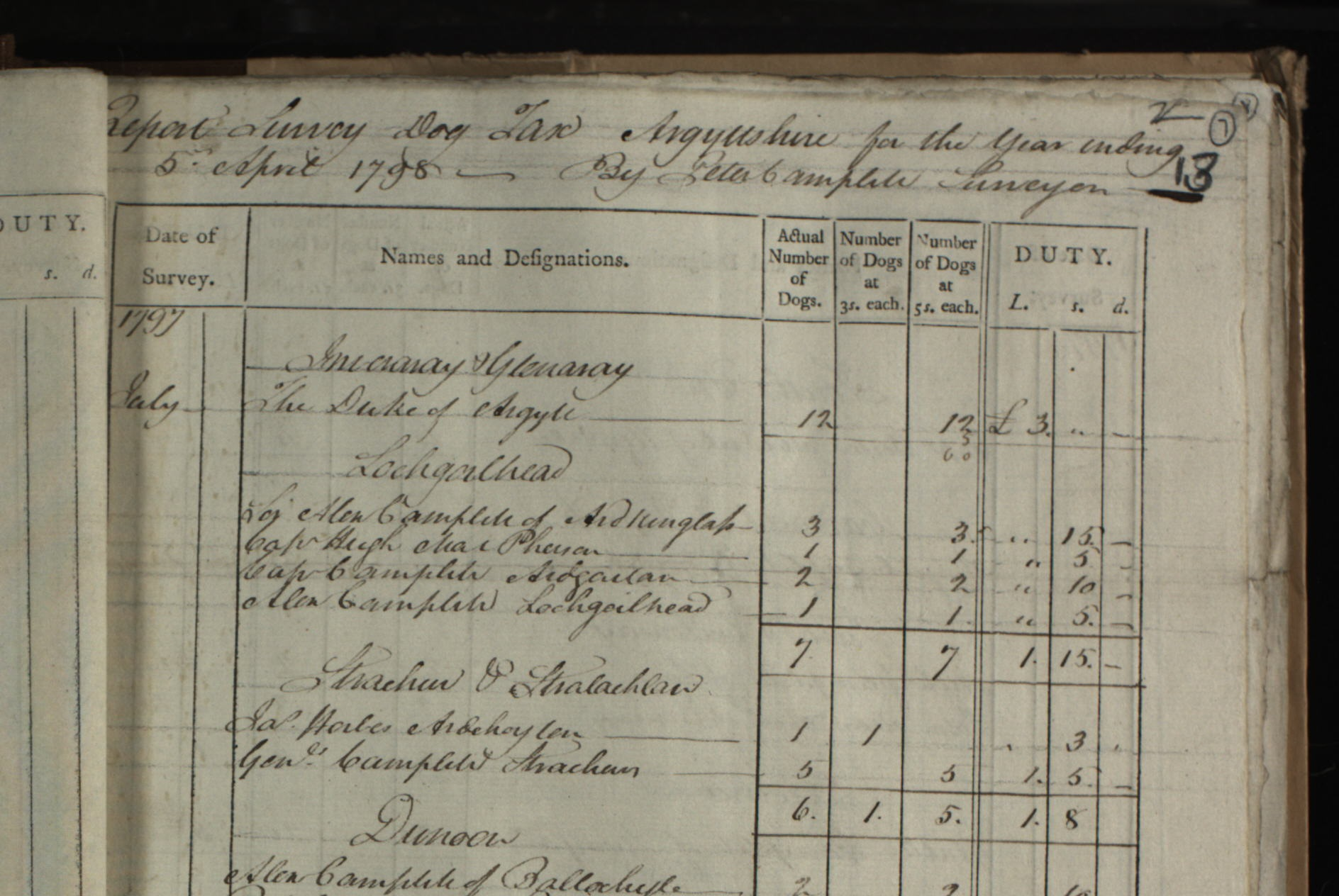 An old page from the Survey Dog Tax record
