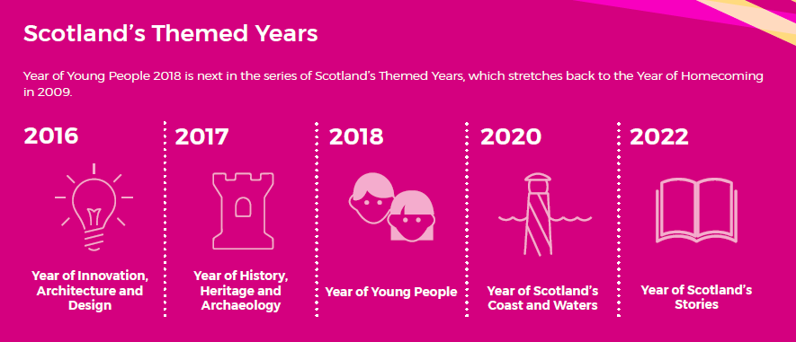 Infographic with Scotland's themed years