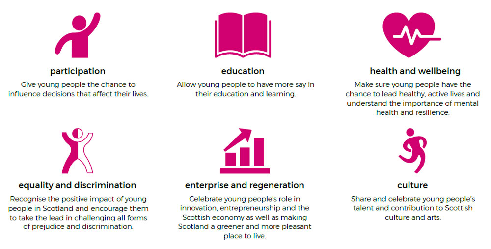 The key themes for Scotland's Year of Young People 2018