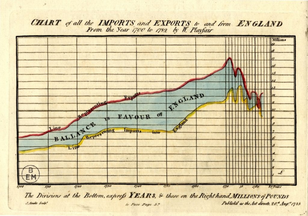 An early example of a line chart showing Imports and Exports in England.