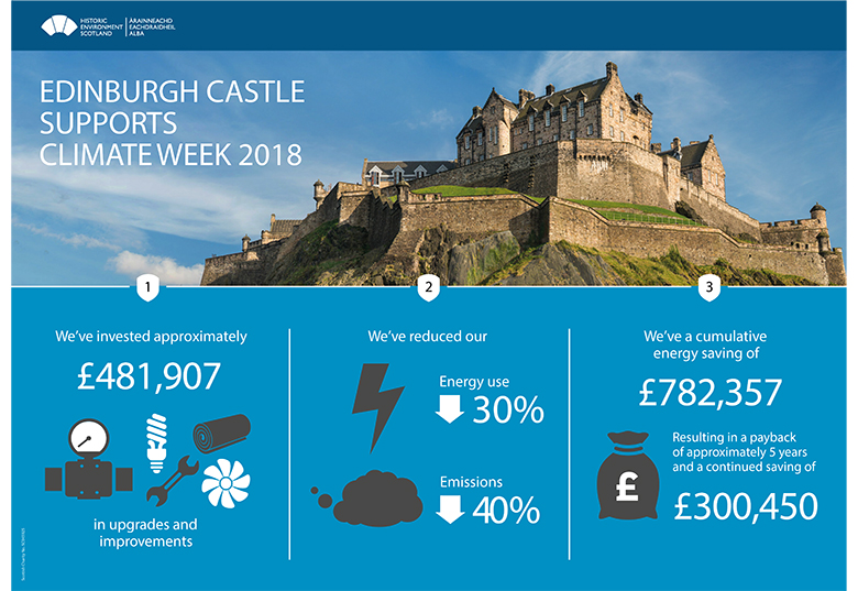 An infographic detailing investments, reductions and savings as part of the Ednibrgh Castle climate change plan.