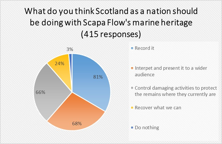 A pie chart detailing responses to the public survey on Scapa Flow