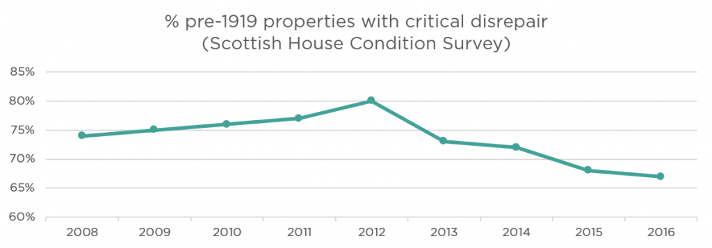 A graph showing data from the Scottish House Condition Survey, peaking in 2012 and on a downward trend thereafter