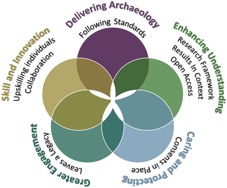 A diagram showing the five aims of the Scottish Archaeology Strategy framework
