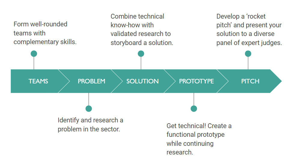 A diagram explaining the steps in the hackathon process